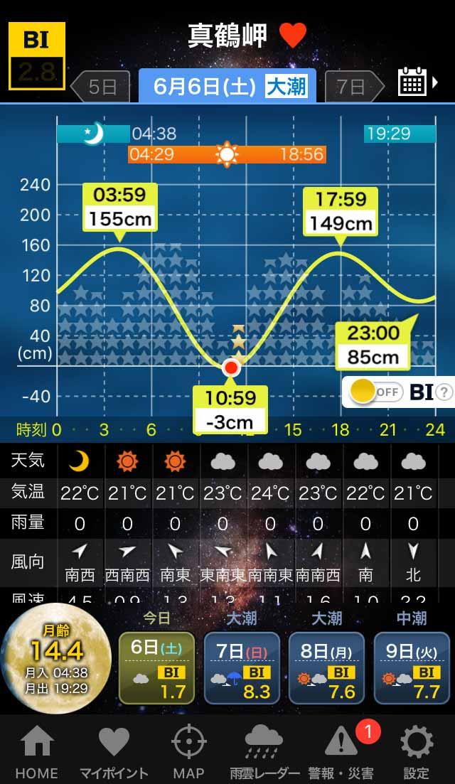 真鶴タイドグラフ